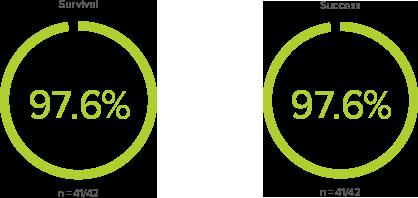 straumann-stats-percentage